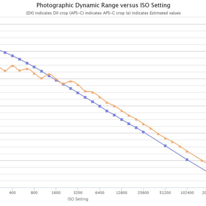 Nikon D5 vs D4 動態範圍 DR 測試比較