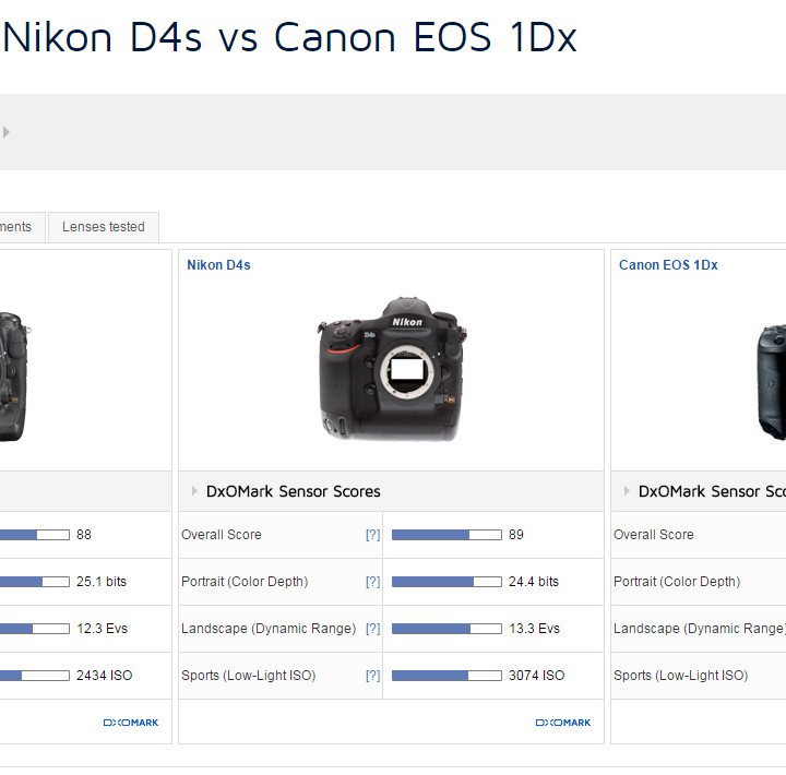 Nikon D5 DXO 評測-個人解析